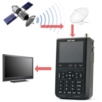 Digital Satellite DVB-S signal finer Meter